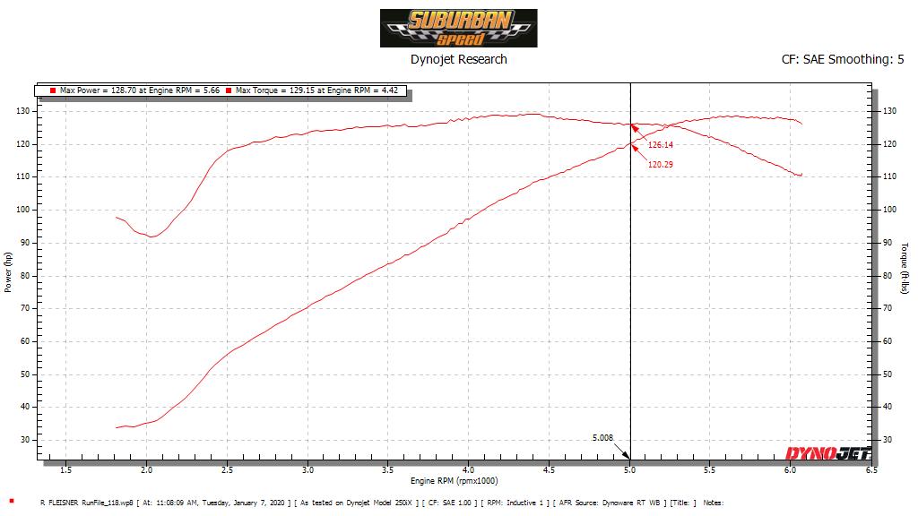 Dyno Charts at Suburban Motors Harley-Davidson